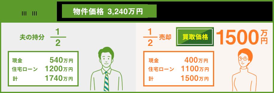 共有持分物件価格1880万円 依頼者は他の親族と交流なし 買取価格470万円