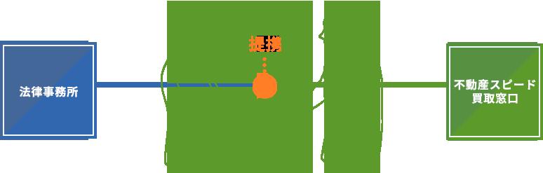 法律事務所と不動産即日相談窓口との提携